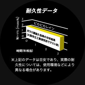 耐久性データ ガラス膜耐久効果の分析結果(大阪市立興行研究所でテスト済) ※上記のデータは目安であり、実際の耐久年数については、使用環境などにより異なる場合がああります。